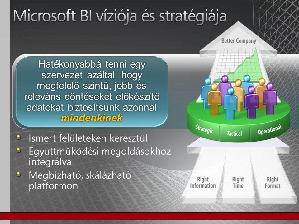 Microsoft BI víziója és stratégiája