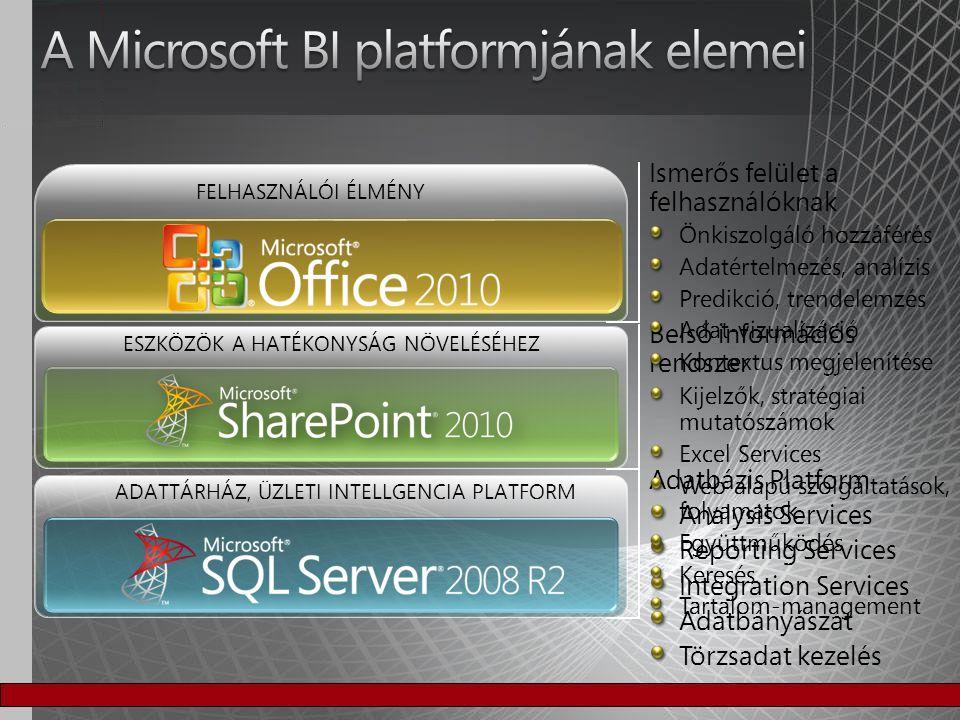 A Microsoft BI platformjának elemei