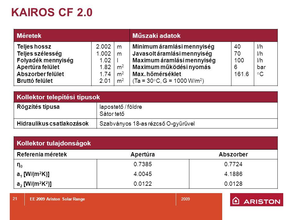 KAIROS CF 2.0 Kollektor hőmérséklet Tulajdonságok: Kollektor hatásfok