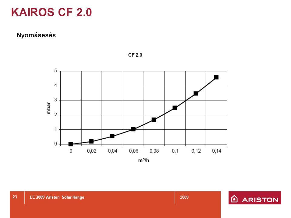KAIROS SYS 2.5 KAIROS Panels SYS 2.5