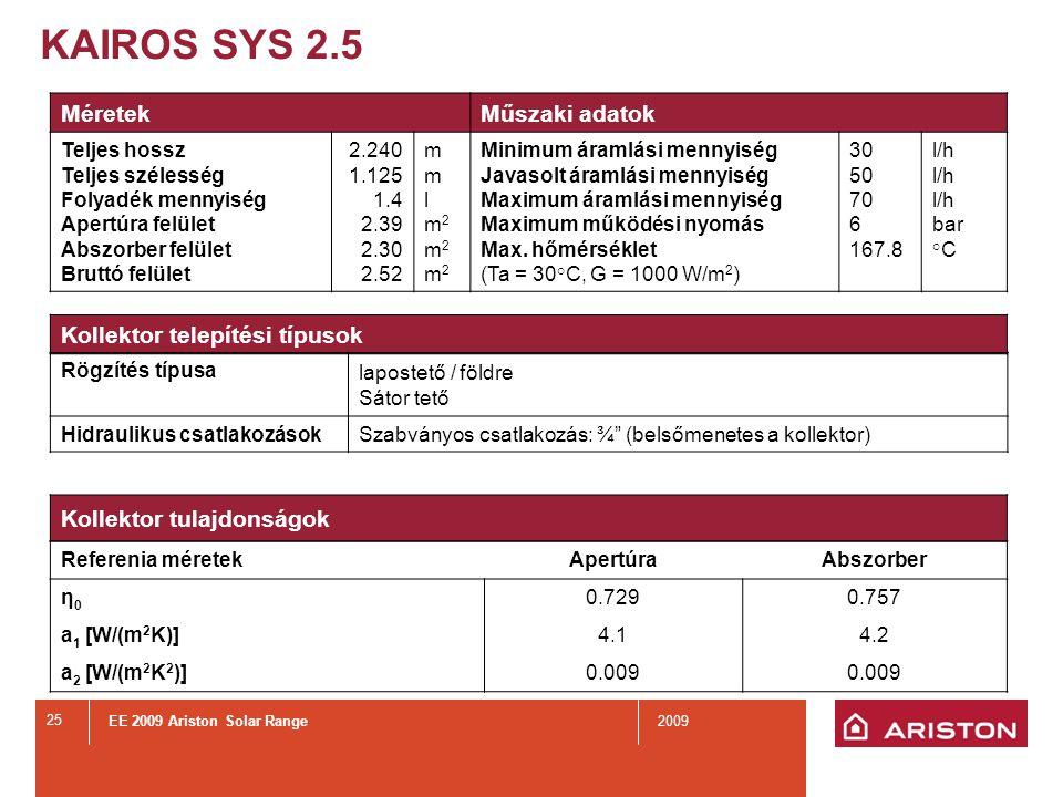KAIROS SYS 2.5 Tulasdonságok Kollektor hőmérséklet Kollektor hatásfok