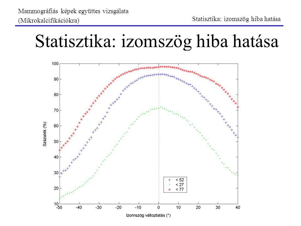 Statisztika: izomszög hiba hatása