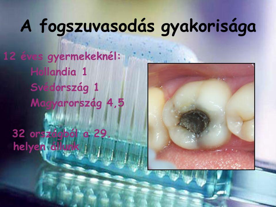A fogszuvasodás gyakorisága