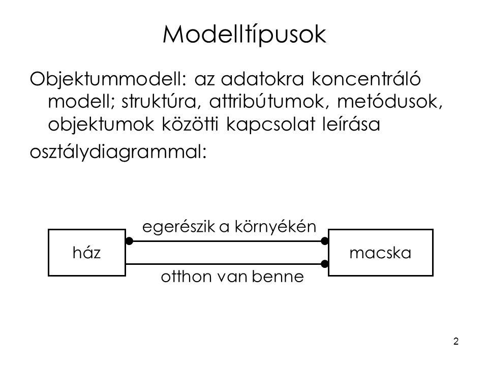 Modelltípusok Objektummodell: az adatokra koncentráló modell; struktúra, attribútumok, metódusok, objektumok közötti kapcsolat leírása.