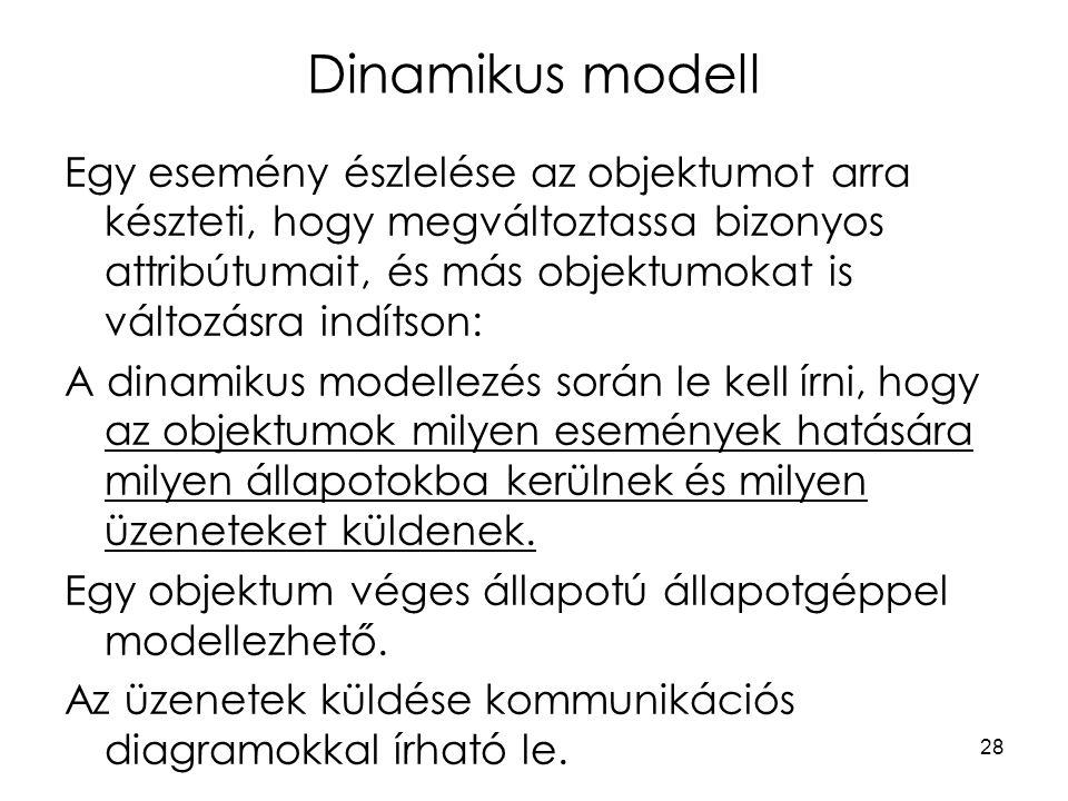Dinamikus modell