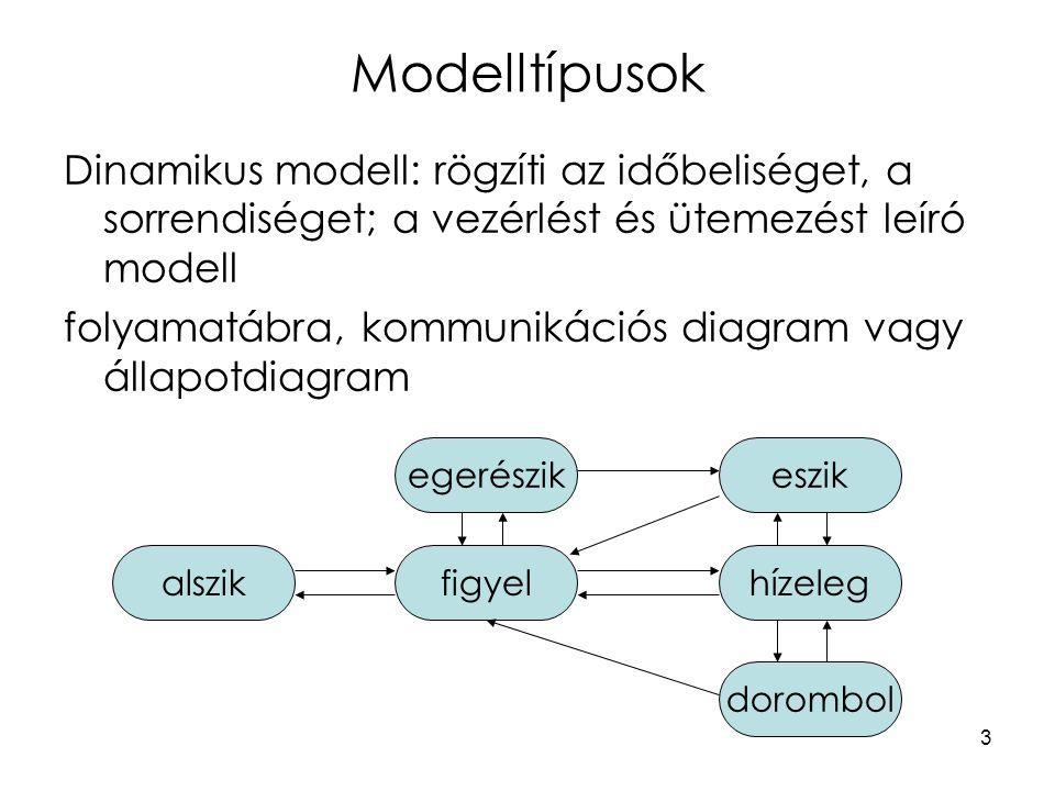 Modelltípusok Dinamikus modell: rögzíti az időbeliséget, a sorrendiséget; a vezérlést és ütemezést leíró modell.