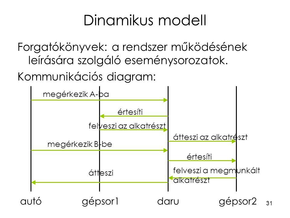Dinamikus modell Forgatókönyvek: a rendszer működésének leírására szolgáló eseménysorozatok. Kommunikációs diagram: