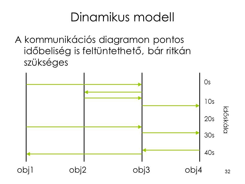 Dinamikus modell A kommunikációs diagramon pontos időbeliség is feltüntethető, bár ritkán szükséges.