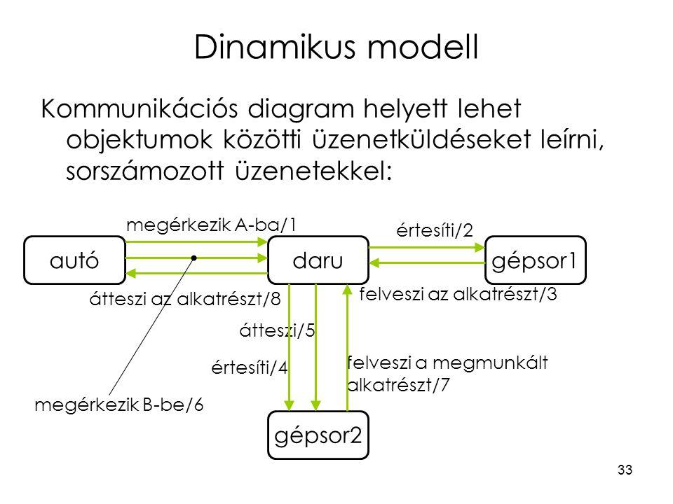 Dinamikus modell Kommunikációs diagram helyett lehet objektumok közötti üzenetküldéseket leírni, sorszámozott üzenetekkel: