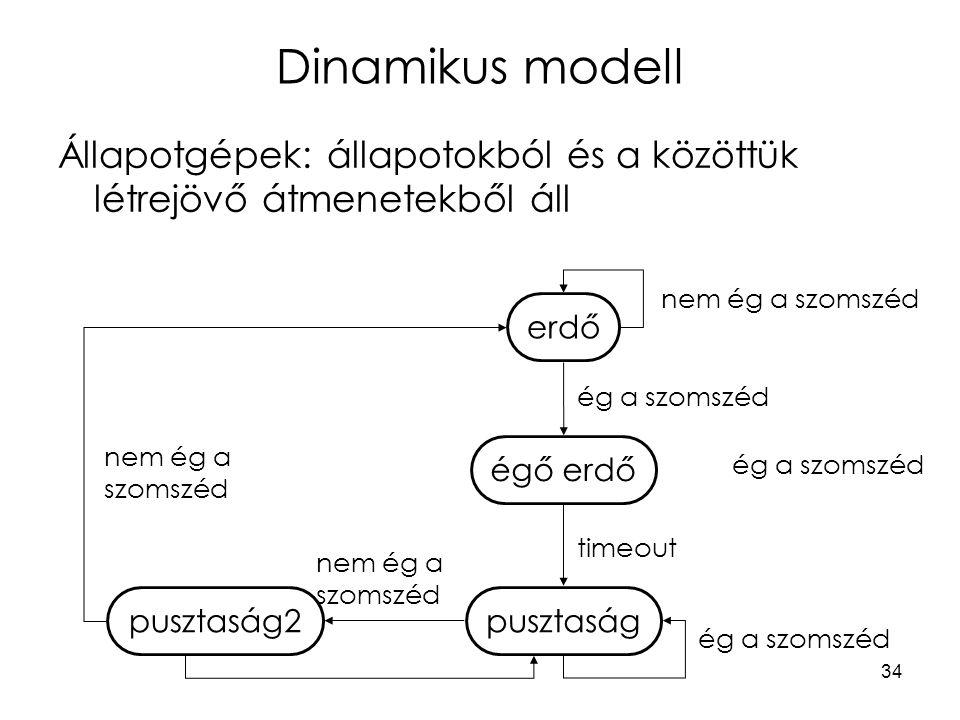 Dinamikus modell Állapotgépek: állapotokból és a közöttük létrejövő átmenetekből áll. nem ég a szomszéd.