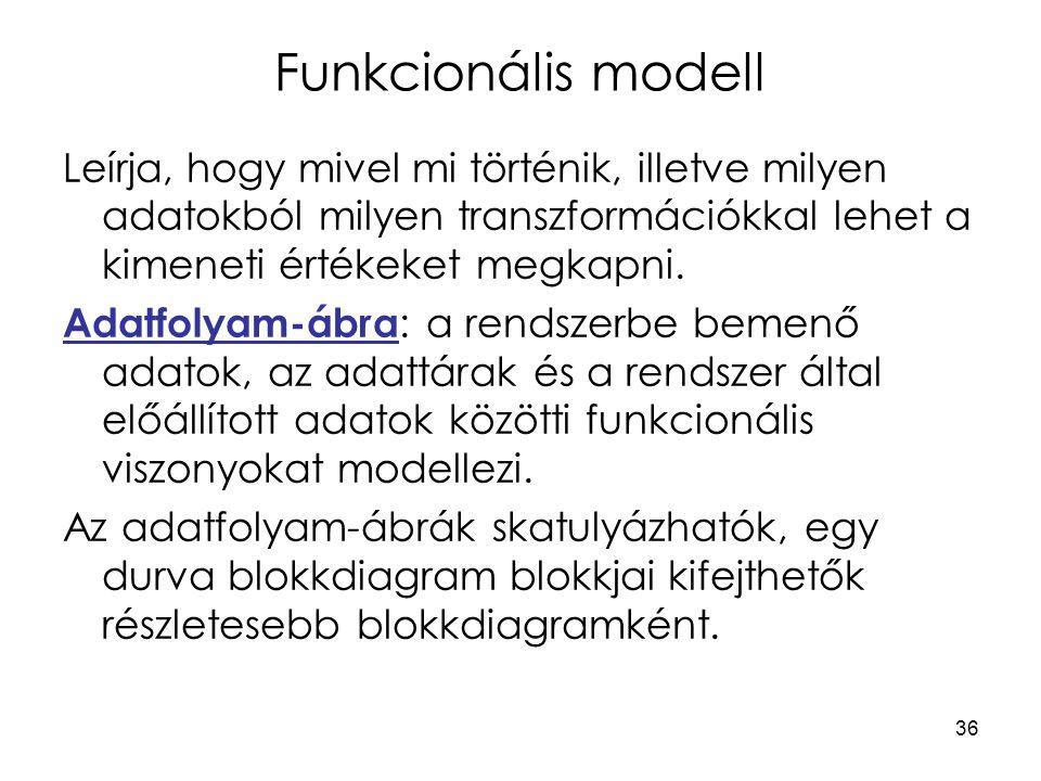 Funkcionális modell Leírja, hogy mivel mi történik, illetve milyen adatokból milyen transzformációkkal lehet a kimeneti értékeket megkapni.