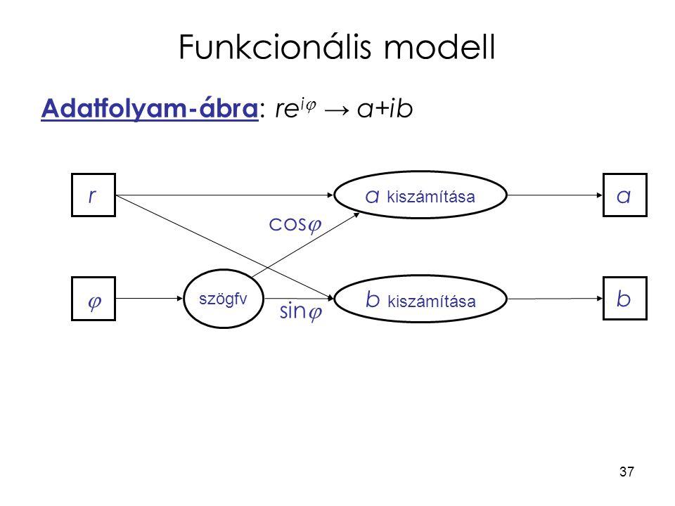 Funkcionális modell Adatfolyam-ábra: reij → a+ib r a kiszámítása a