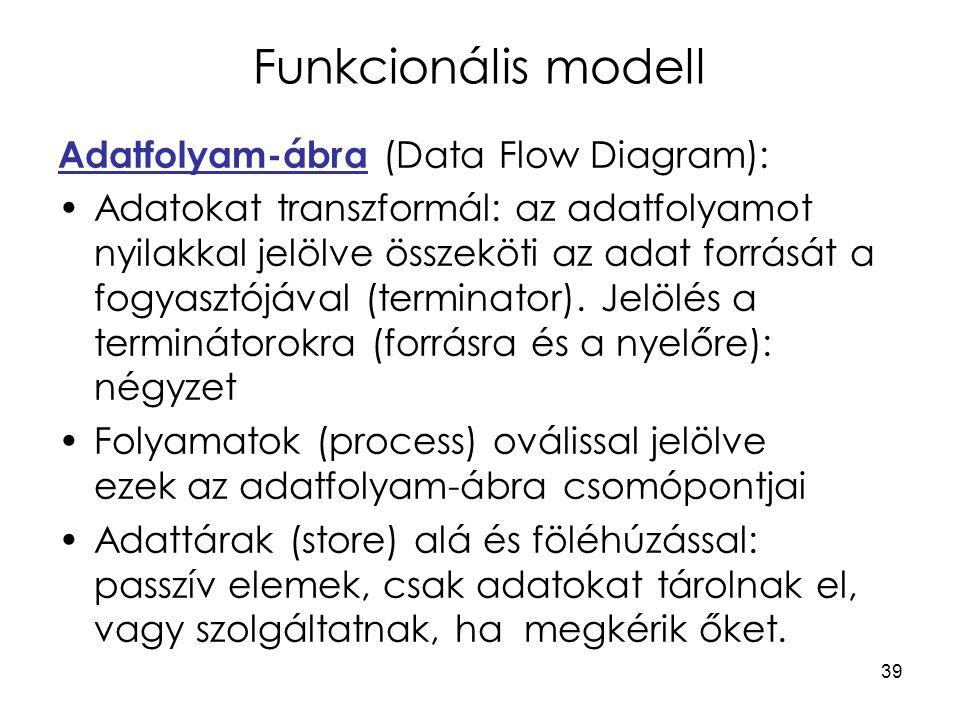 Funkcionális modell Adatfolyam-ábra (Data Flow Diagram):