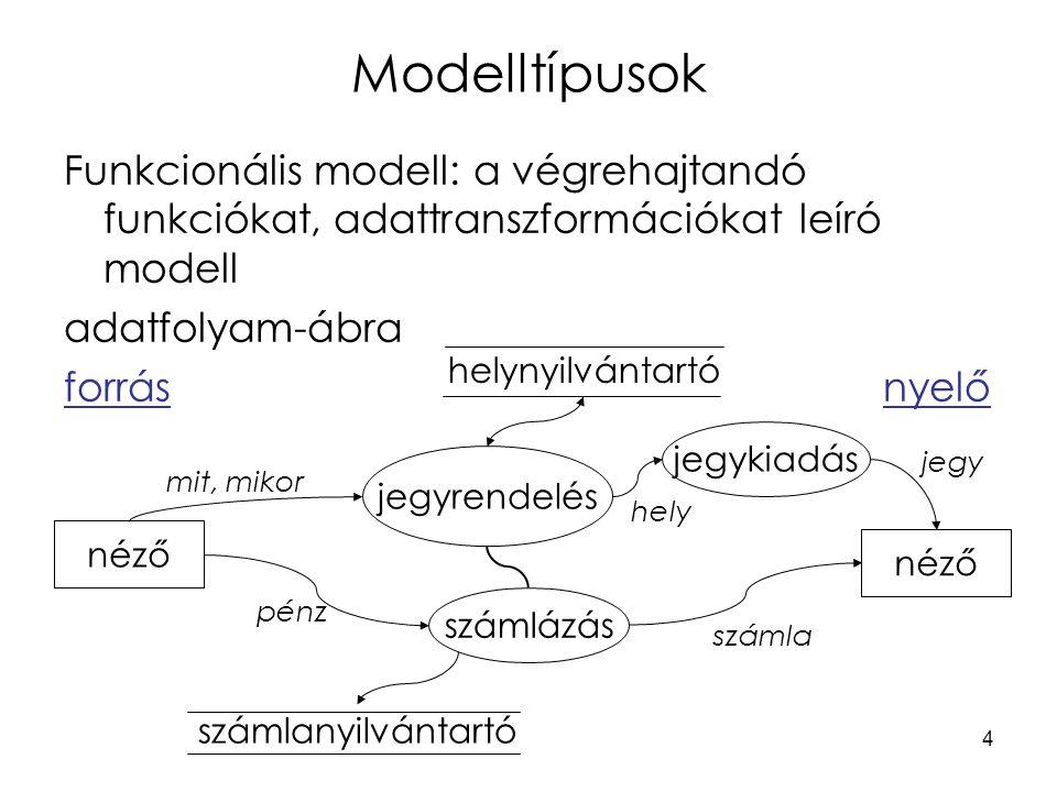 Modelltípusok Funkcionális modell: a végrehajtandó funkciókat, adattranszformációkat leíró modell. adatfolyam-ábra.