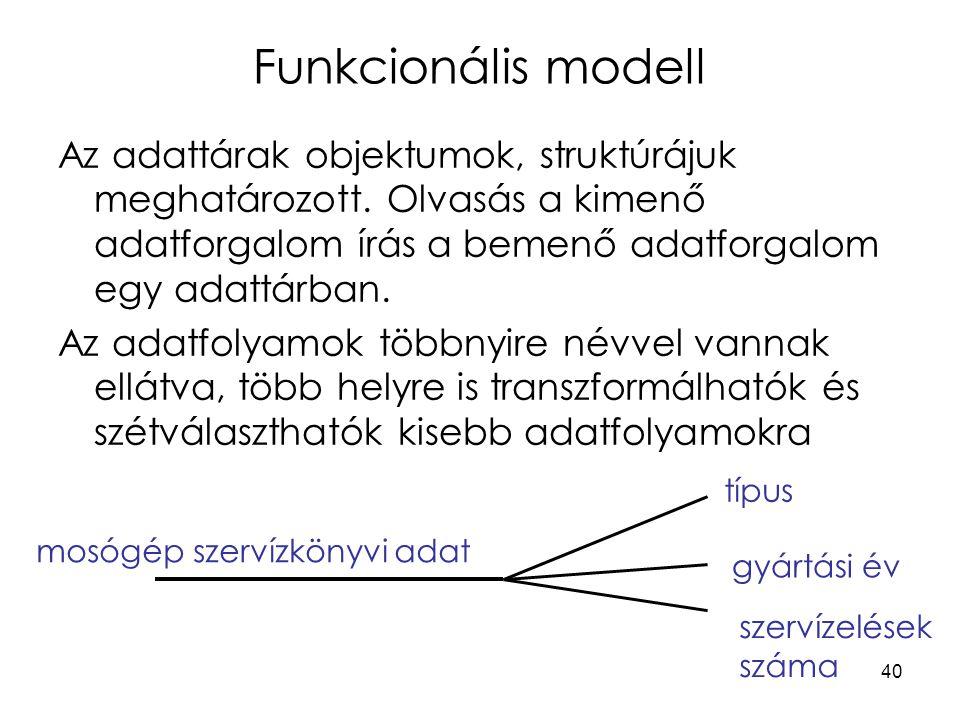 Funkcionális modell Az adattárak objektumok, struktúrájuk meghatározott. Olvasás a kimenő adatforgalom írás a bemenő adatforgalom egy adattárban.