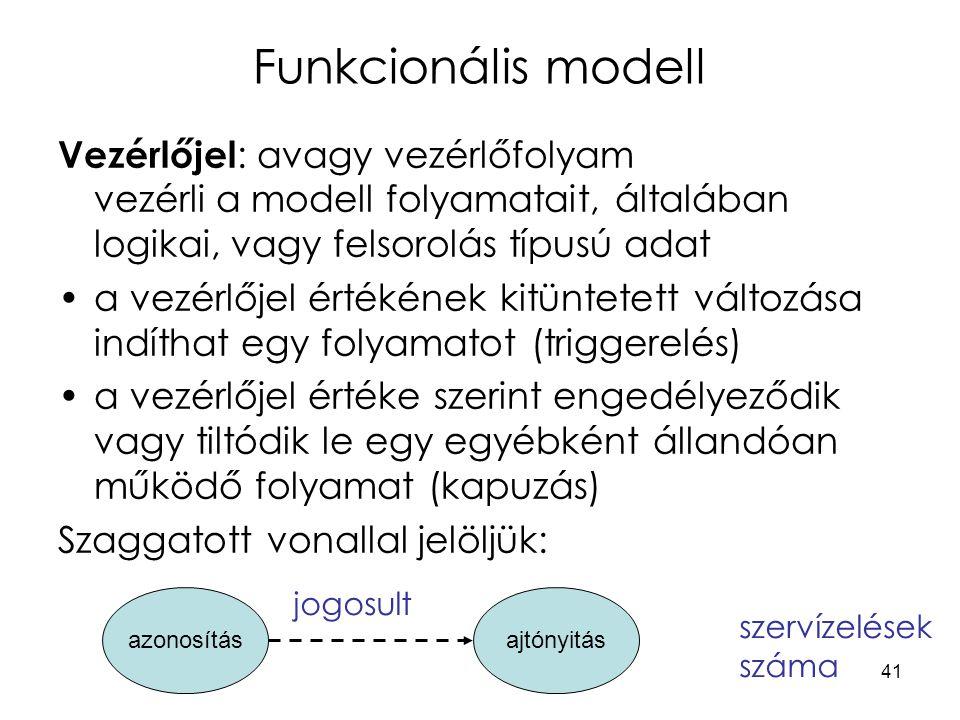Funkcionális modell Vezérlőjel: avagy vezérlőfolyam vezérli a modell folyamatait, általában logikai, vagy felsorolás típusú adat.