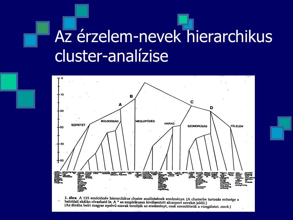 Az érzelem-nevek hierarchikus cluster-analízise