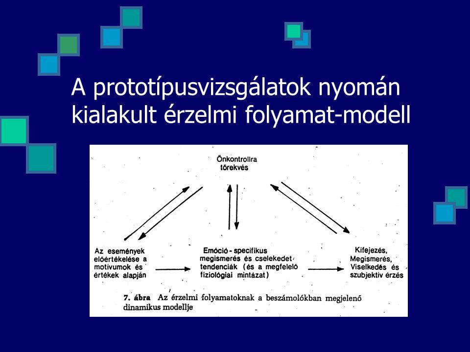 A prototípusvizsgálatok nyomán kialakult érzelmi folyamat-modell