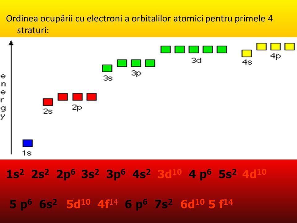Ordinea ocupării cu electroni a orbitalilor atomici pentru primele 4 straturi: