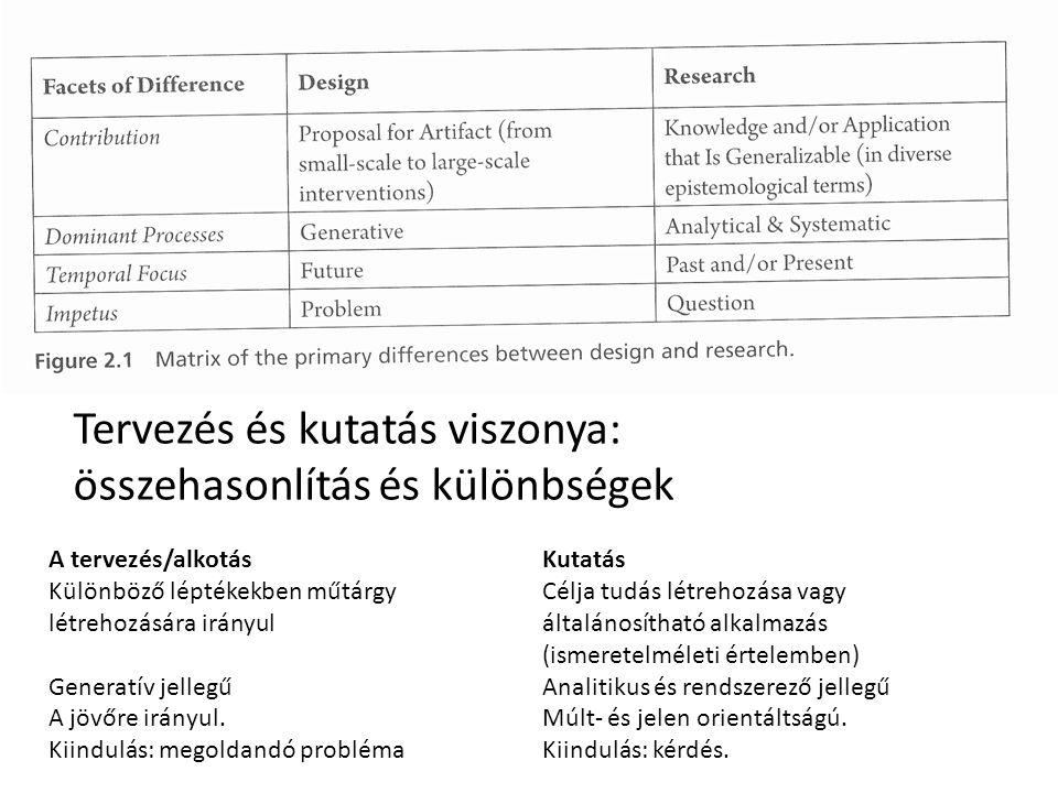 Tervezés és kutatás viszonya: összehasonlítás és különbségek