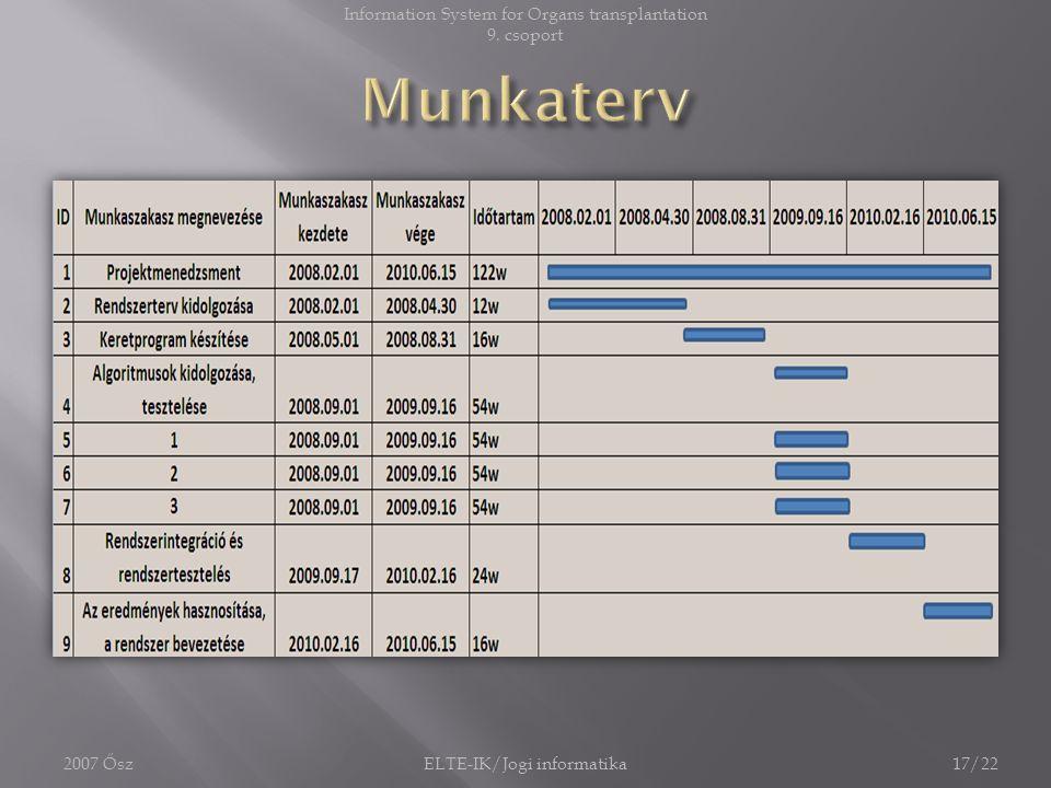 Munkaterv Information System for Organs transplantation 9. csoport
