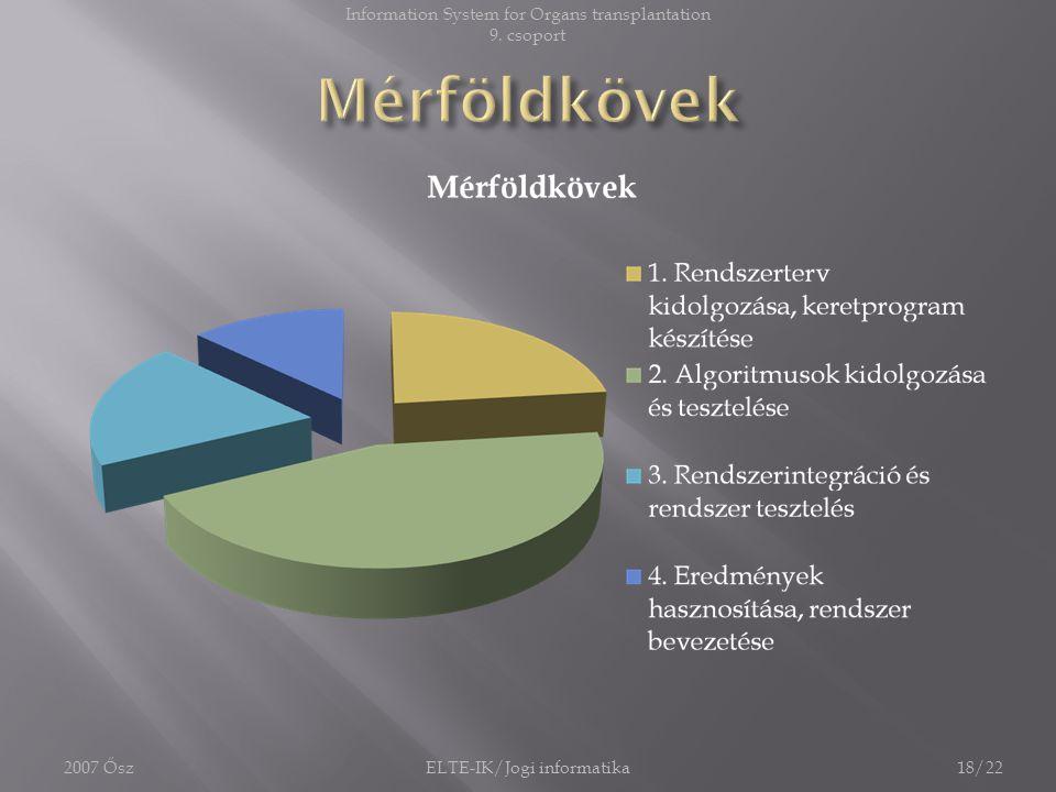 Mérföldkövek Information System for Organs transplantation 9. csoport