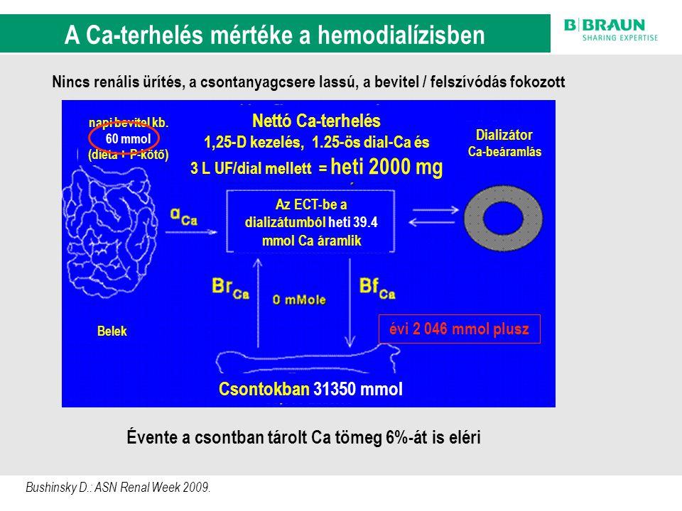 A Ca-terhelés mértéke a hemodialízisben