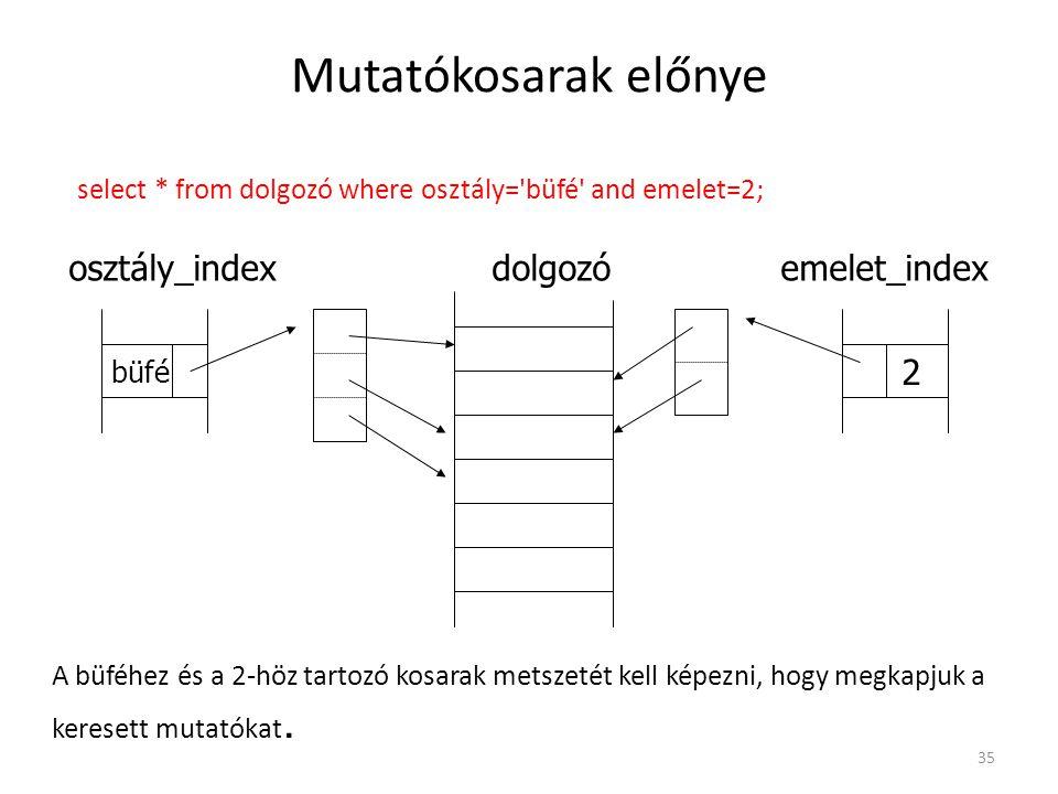 Mutatókosarak előnye osztály_index dolgozó emelet_index 2
