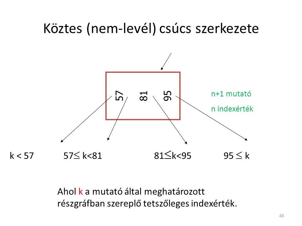 Köztes (nem-levél) csúcs szerkezete
