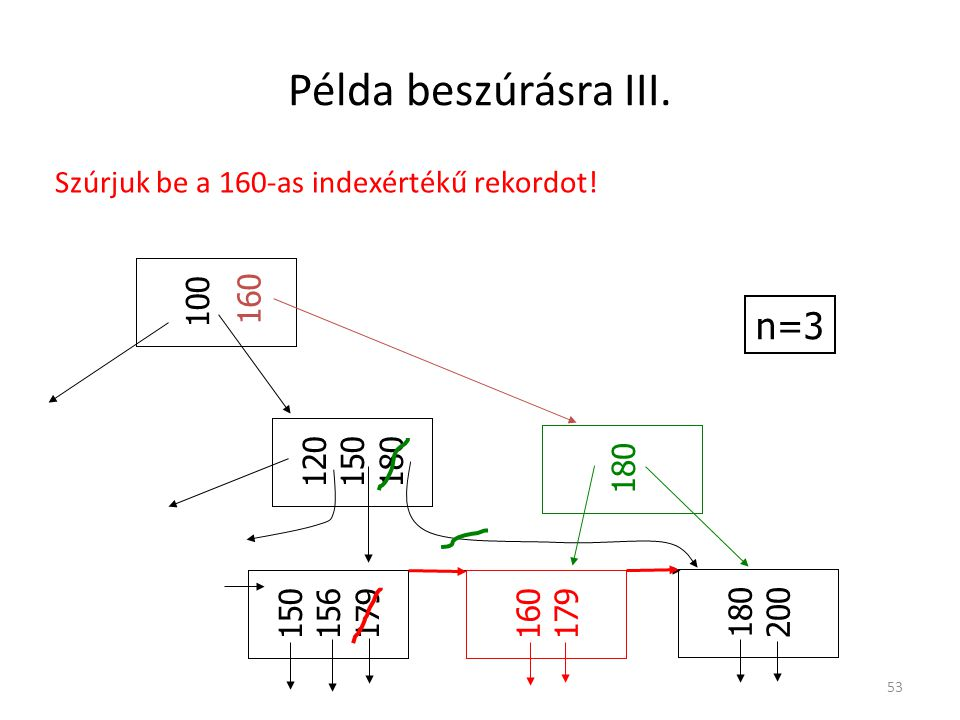 Példa beszúrásra III. n=3 Szúrjuk be a 160-as indexértékű rekordot!