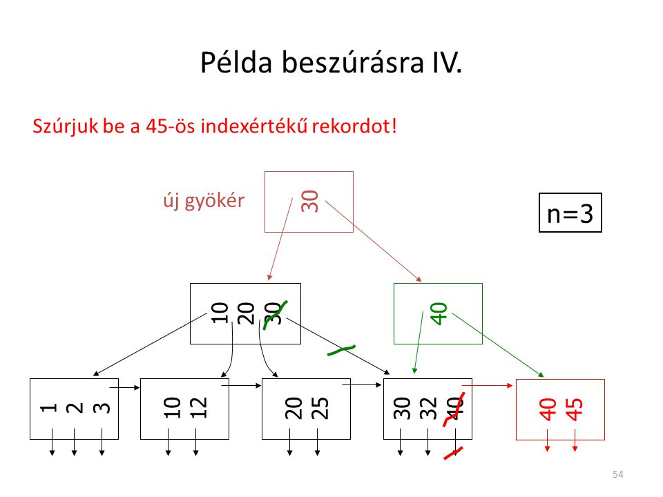 Példa beszúrásra IV. n=3 Szúrjuk be a 45-ös indexértékű rekordot! 30