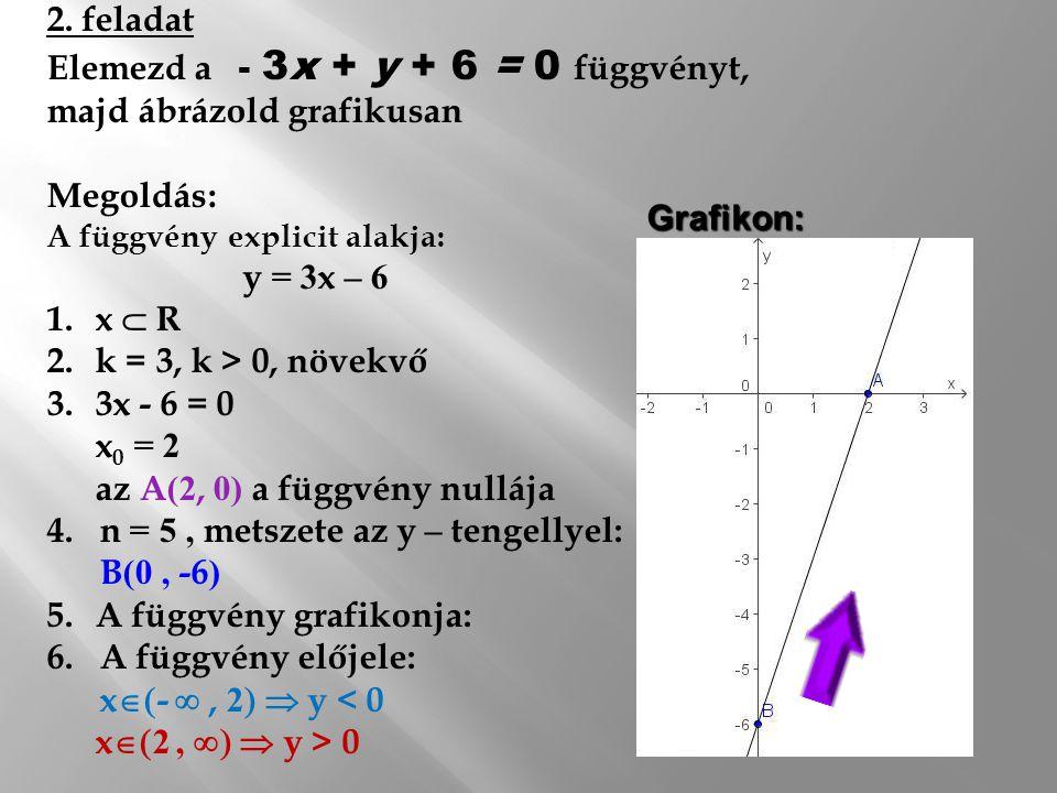 Elemezd a - 3x + y + 6 = 0 függvényt, majd ábrázold grafikusan