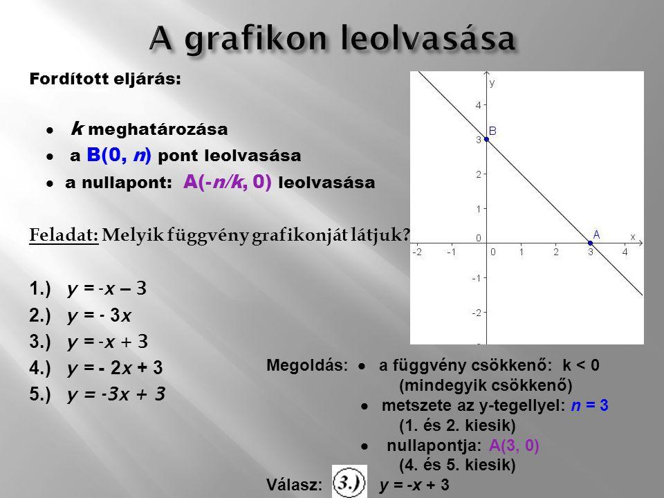 A grafikon leolvasása Feladat: Melyik függvény grafikonját látjuk