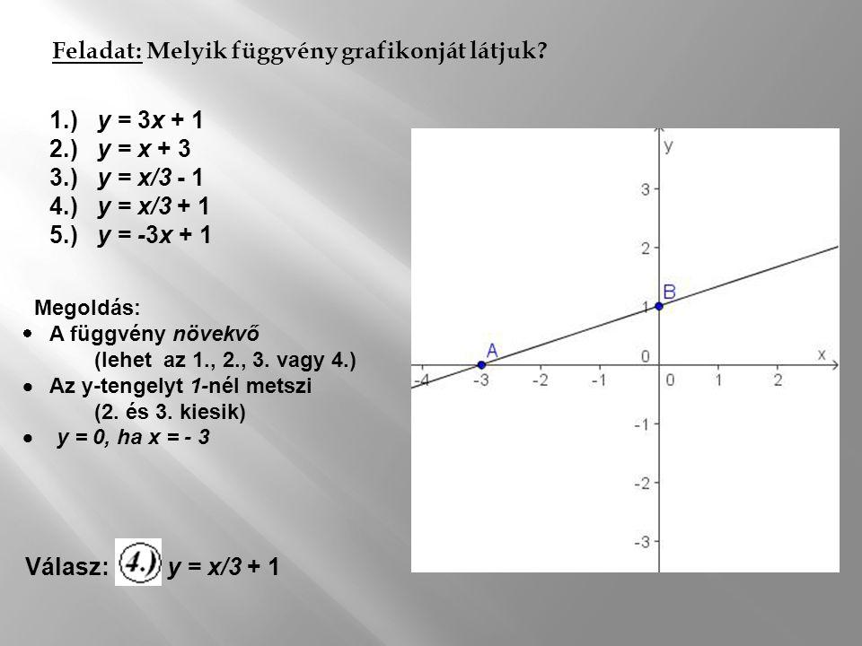 Feladat: Melyik függvény grafikonját látjuk