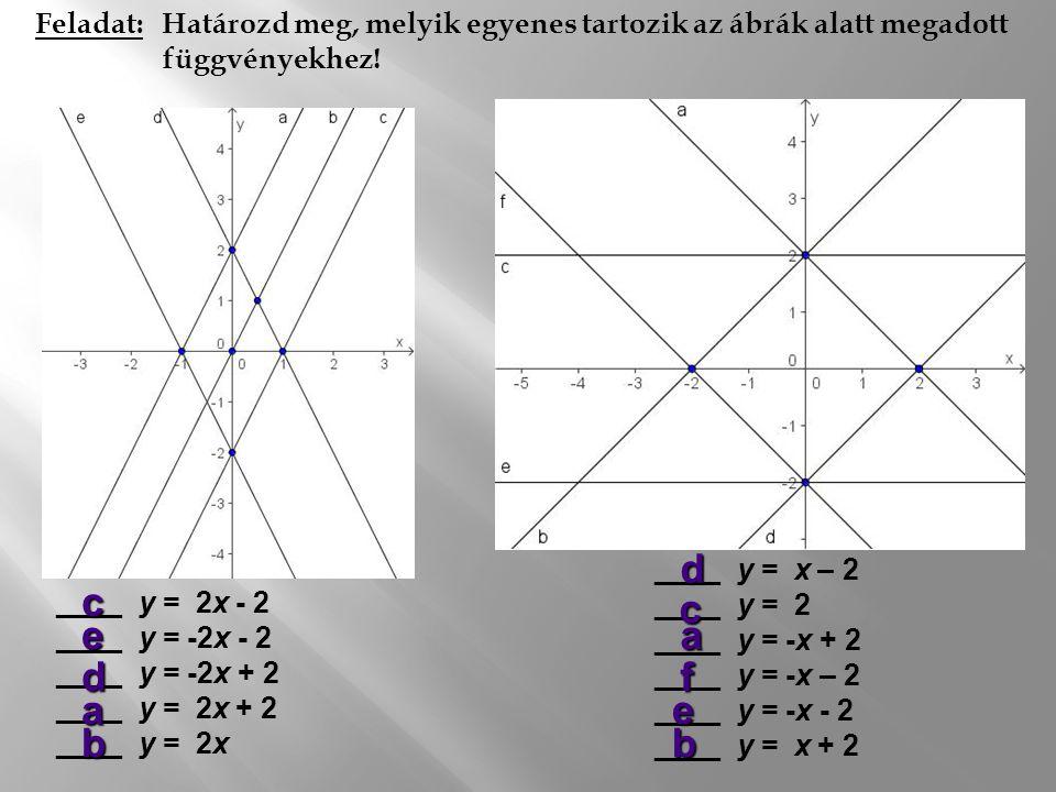 Feladat: Határozd meg, melyik egyenes tartozik az ábrák alatt megadott