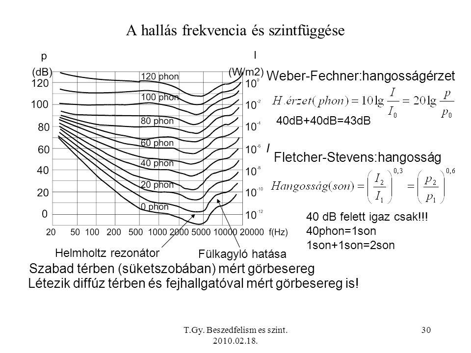 A hallás frekvencia és szintfüggése
