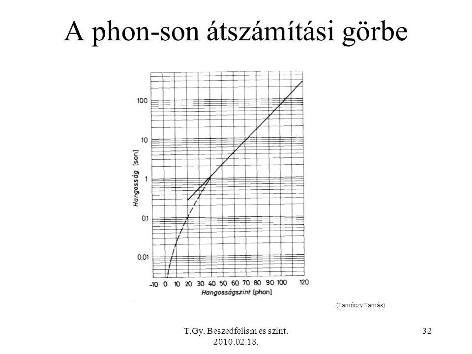 A phon-son átszámítási görbe