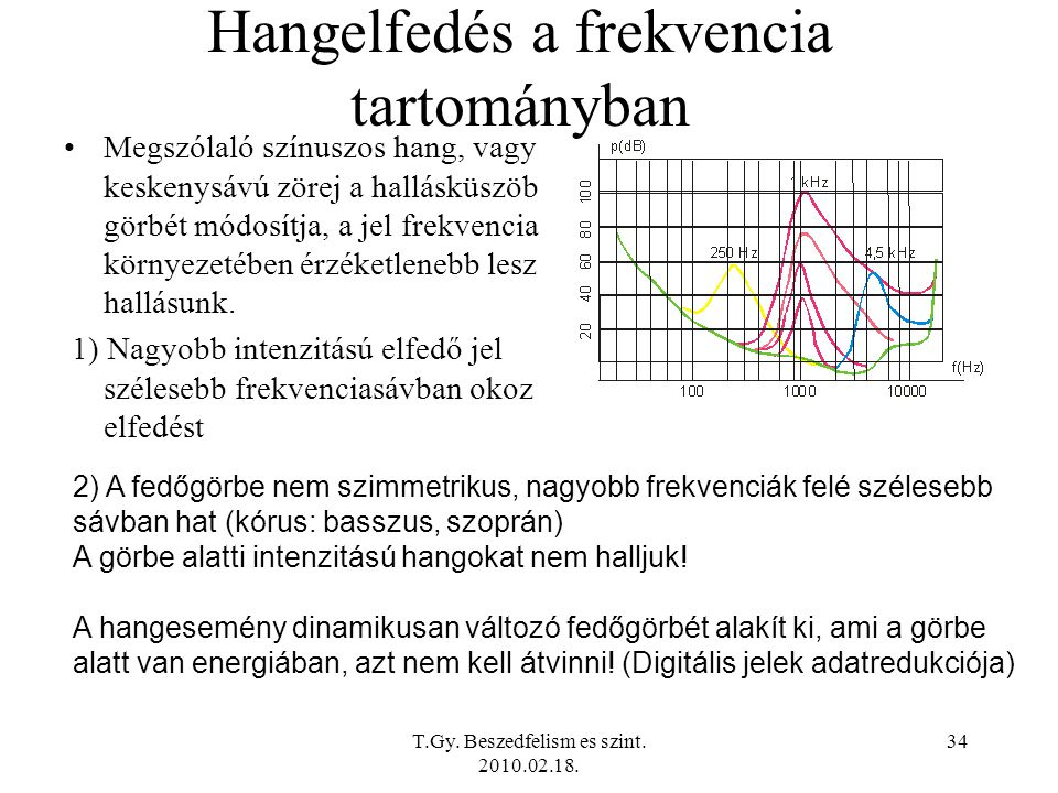 Hangelfedés a frekvencia tartományban