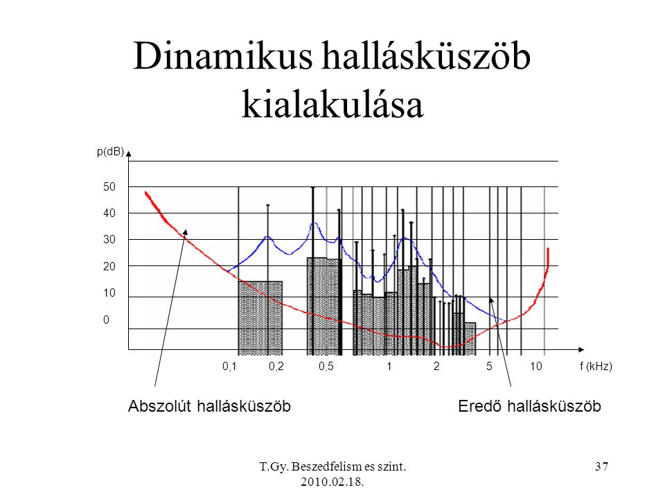 Dinamikus hallásküszöb kialakulása
