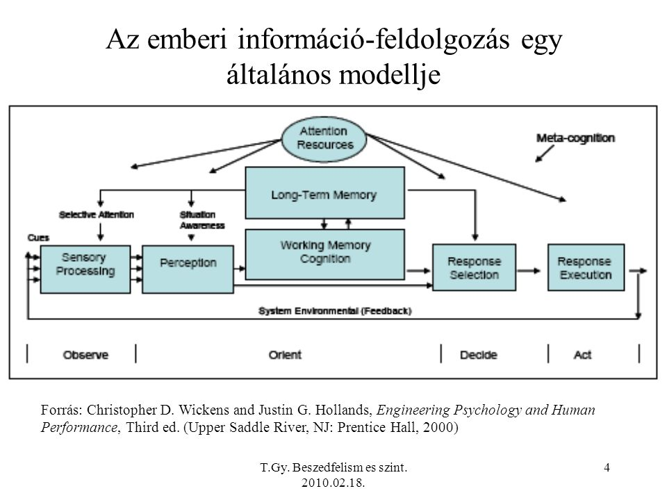 Az emberi információ-feldolgozás egy általános modellje