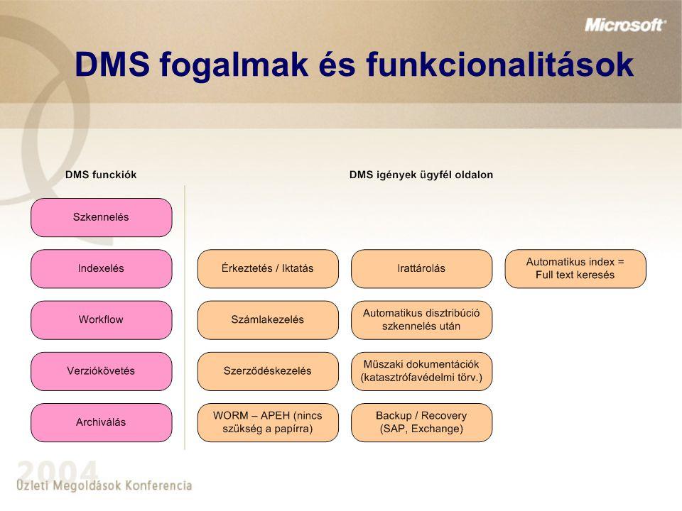 DMS fogalmak és funkcionalitások