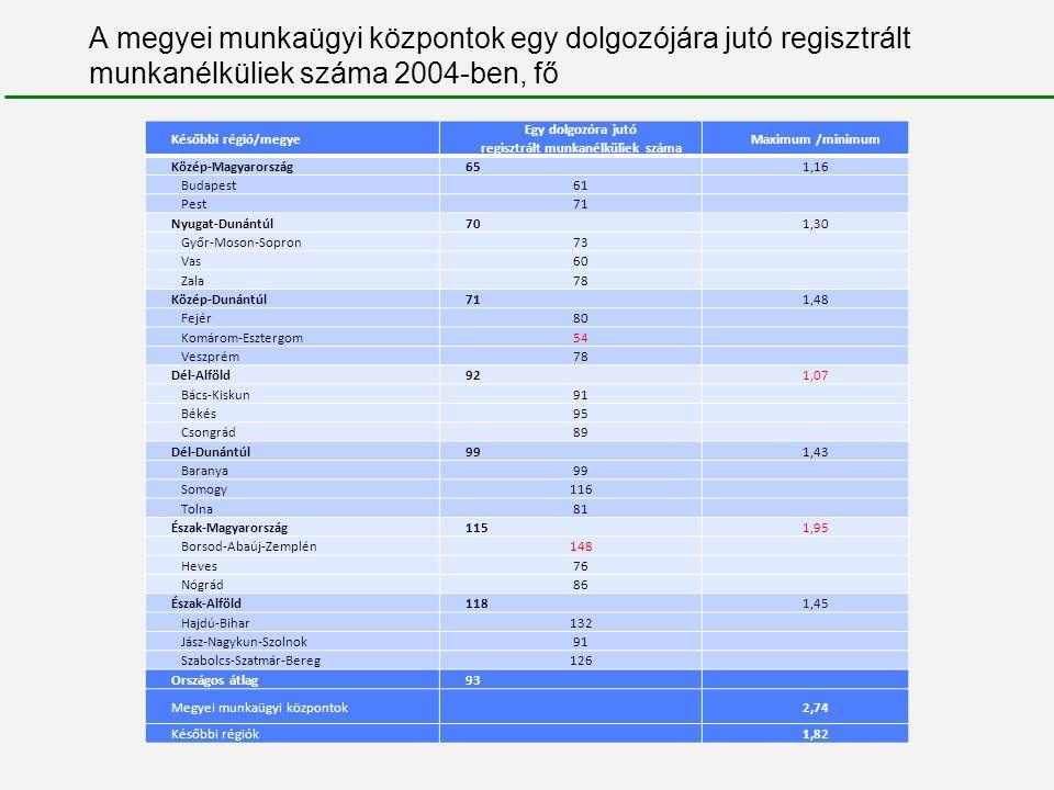 regisztrált munkanélküliek száma