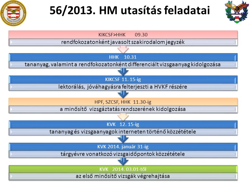 56/2013. HM utasítás feladatai
