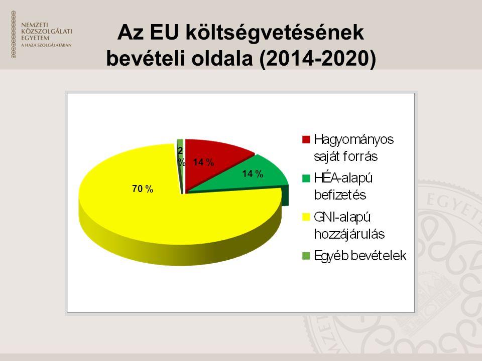 Az EU költségvetésének bevételi oldala (2014-2020)