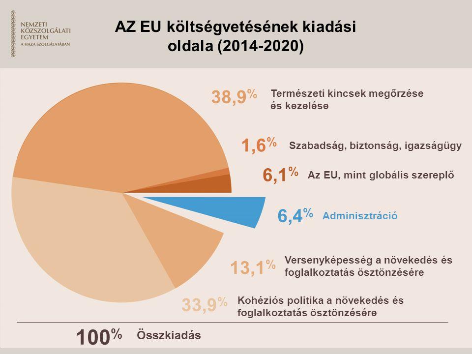 AZ EU költségvetésének kiadási oldala (2014-2020)