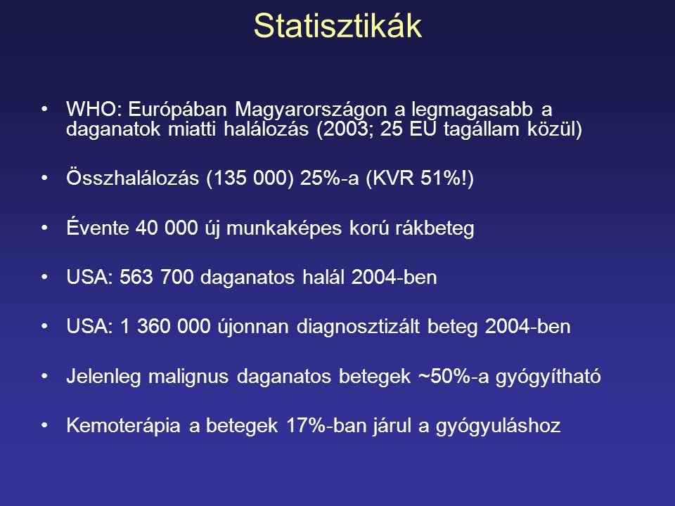 Statisztikák WHO: Európában Magyarországon a legmagasabb a daganatok miatti halálozás (2003; 25 EU tagállam közül)