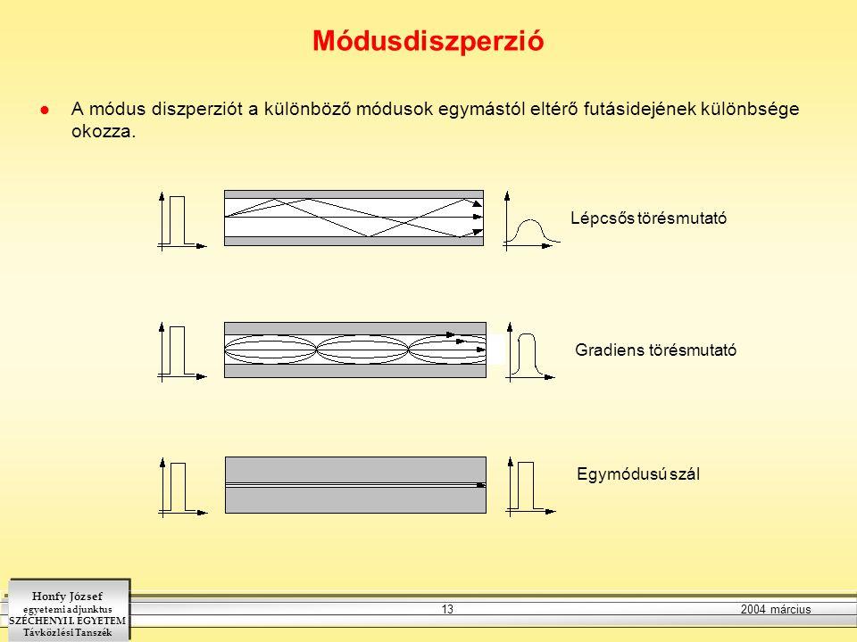 Módusdiszperzió A módus diszperziót a különböző módusok egymástól eltérő futásidejének különbsége okozza.