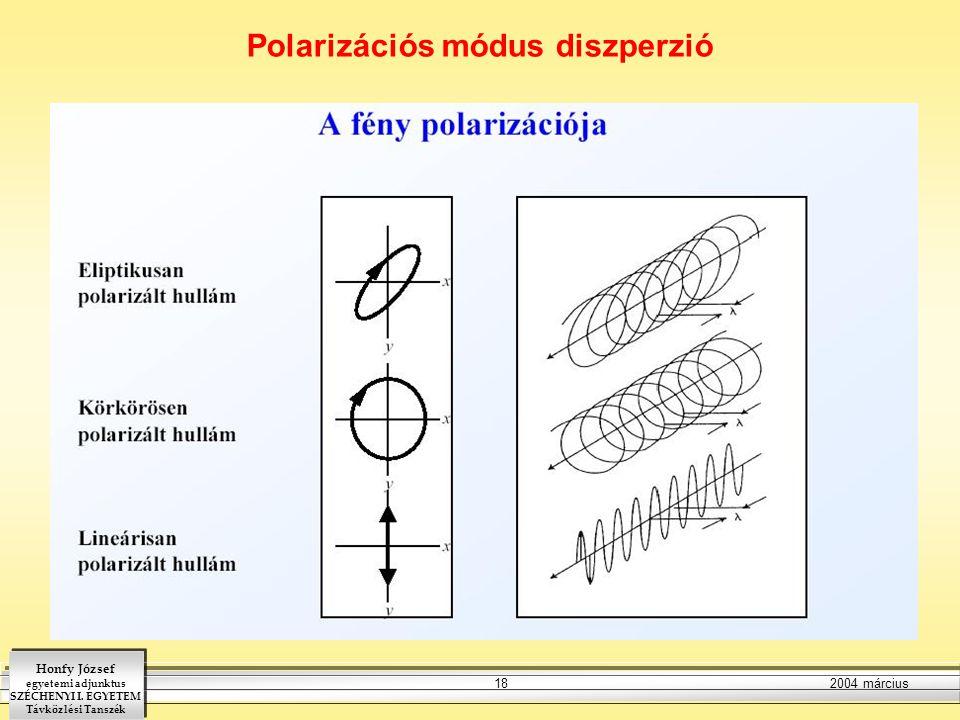 Polarizációs módus diszperzió