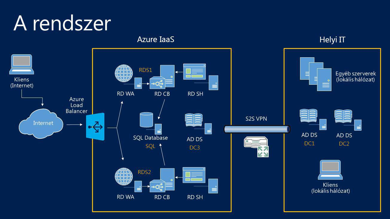 A rendszer Azure IaaS Helyi IT Kliens (Internet) RD WA RDS1 RD CB