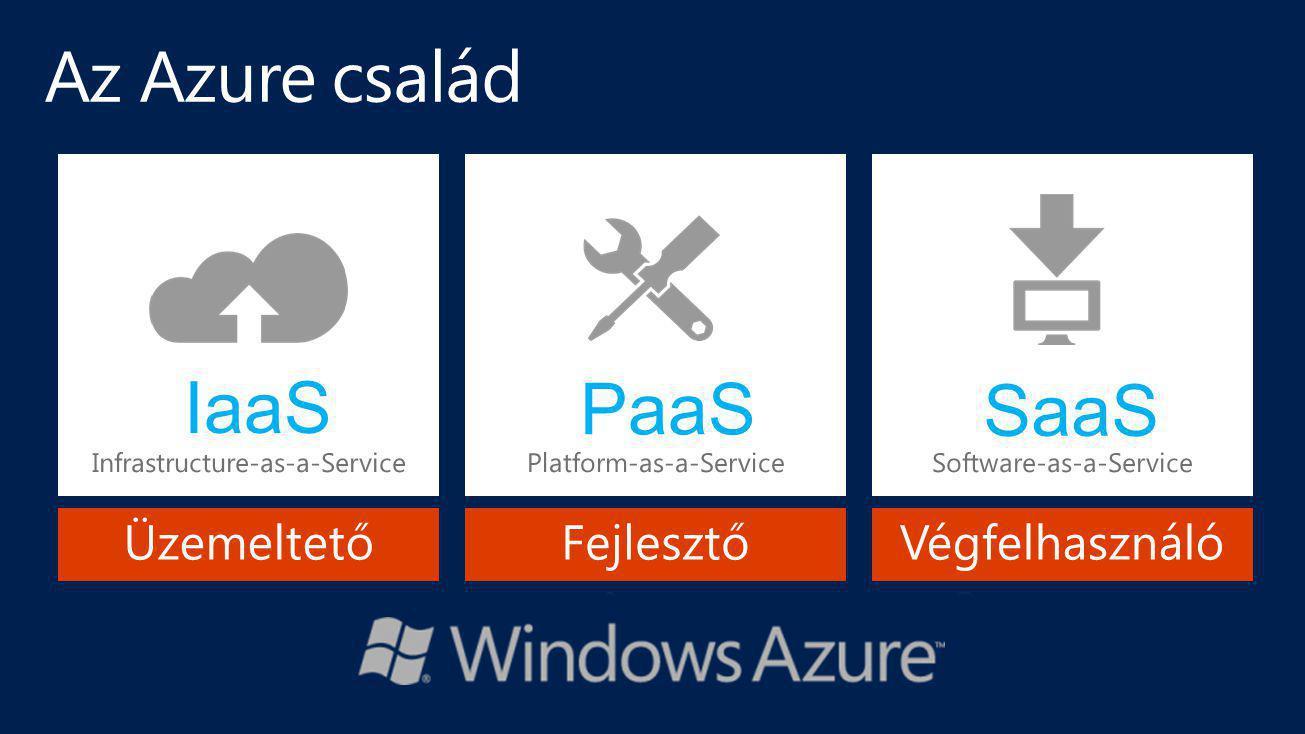 Az Azure család IaaS PaaS SaaS Üzemeltető Fejlesztő Végfelhasználó